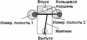 Принцип работы LFM