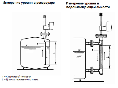Примеры установки BA