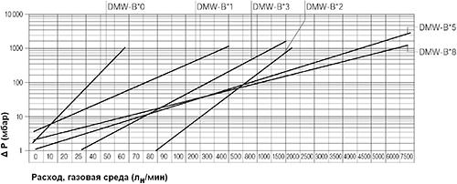 Диаграмма потерь давления DMW