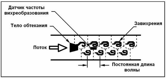Принцип действия вихревых расходомеров