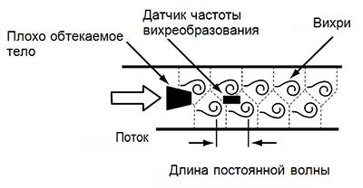 Принцип измерения DVH