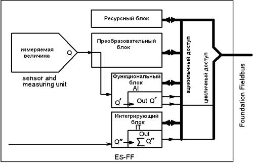 Блок-схема ES-FF