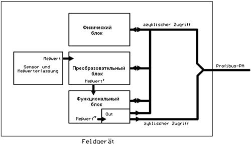 Блок схема ES с PROFIBUS-PA
