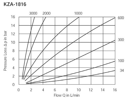 KZA-1816