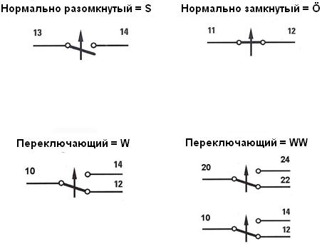 Функции контактов