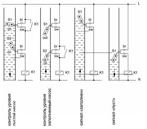 Примеры применения NSM, NSP