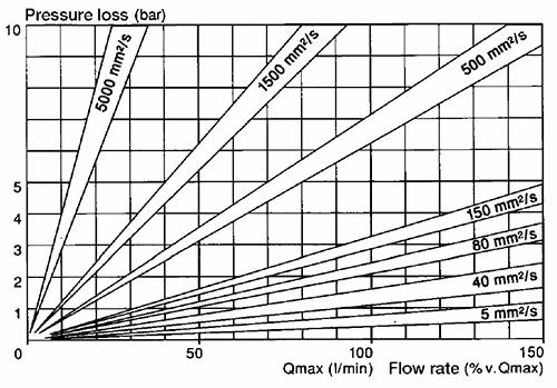 Диаграмма потерь давления OME