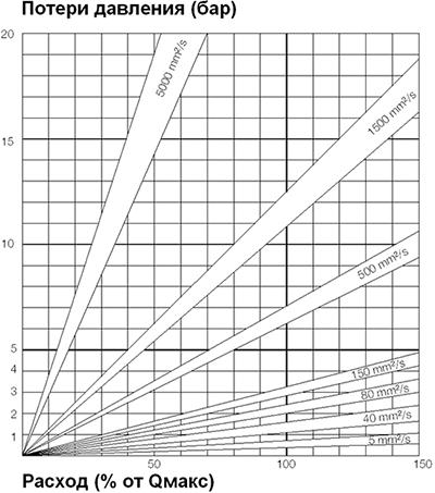 График потерь давления OMG