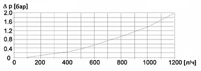 Диаграмма потерь давления SFL