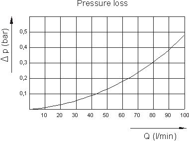 Диаграмма потери давления SMN