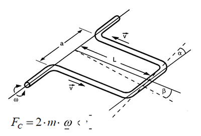 Принцип измерения TME
