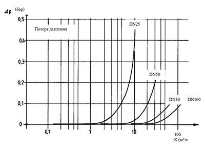 Диаграмма потерь давления TUR