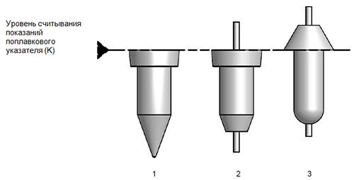 Поплавковые указатели V31