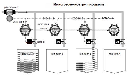 Mноготочечное группирование ZOD-B1K