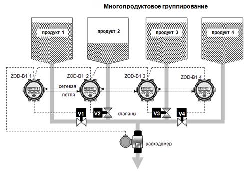 Многопродуктовое группирование ZOD-B1K